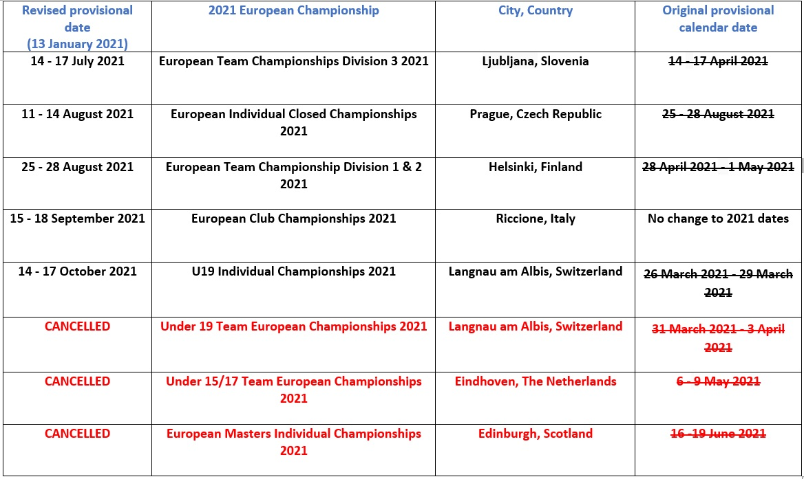 The European Junior Team Championship under 15/17 has been canceled